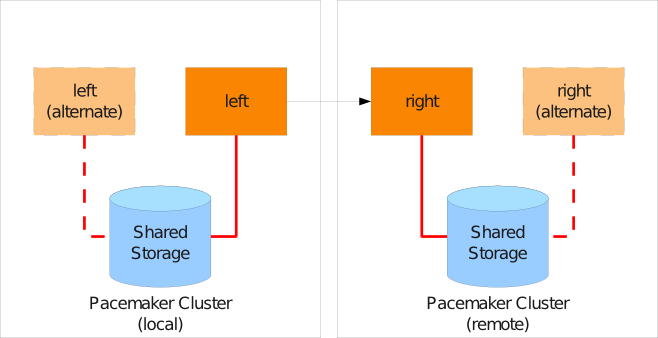 Using DRBD to replicate between SAN-based clusters