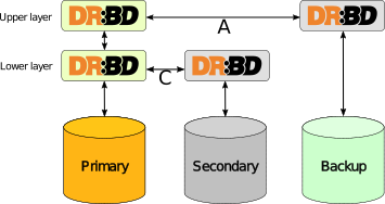 drbd resource stacking