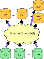 LVM overview